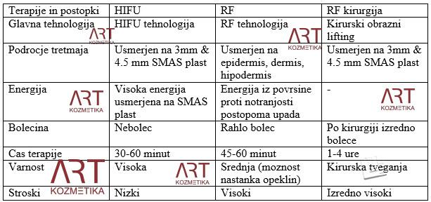 HIFU Art-1 tabela