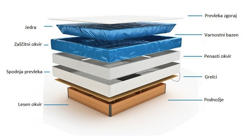 Sestava vodne postelje TAYA